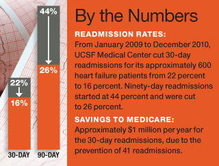 Successful Heart Failure Program Highlights the Roles of Nurses and