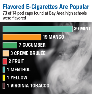 How E-Cigarette Use is Exposing Youth — and the Environment — to Toxic Chemicals 5
